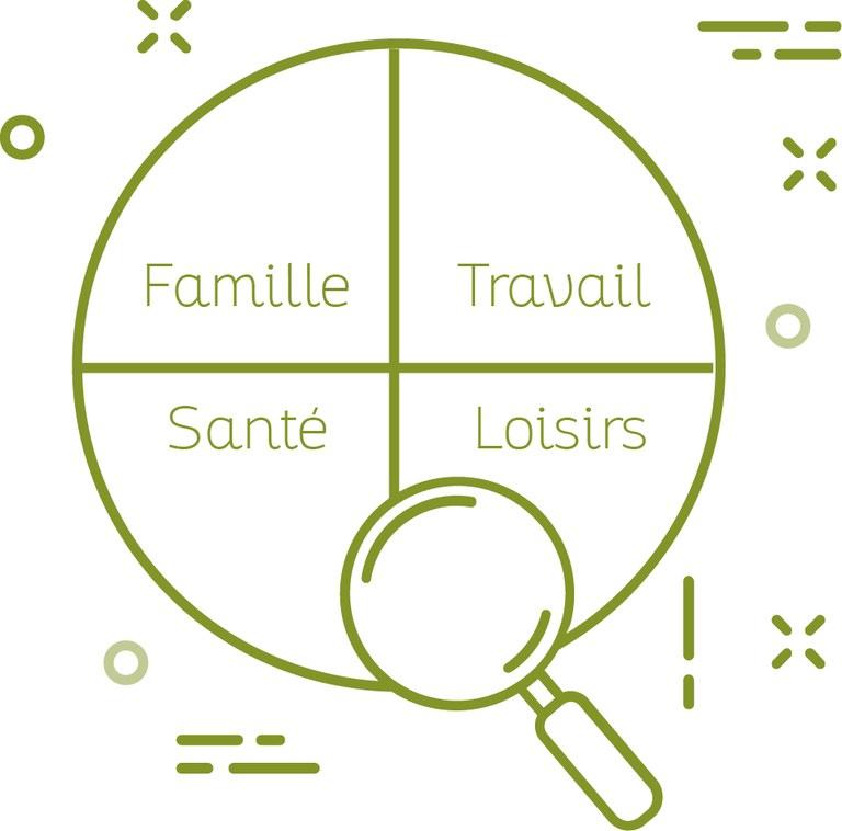 Un cercle est divisé en quatre parties. Elles reprennent quatre aspects de la conciliation vie privée-vie professionnelle : la famille, le travail, la santé et les loisirs.